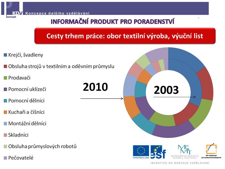 Cesty trhem práce: obor textilní výroba, výuční list 2003