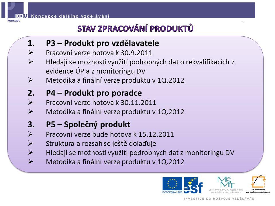 1.P3 – Produkt pro vzdělavatele  Pracovní verze hotova k 30.9.2011  Hledají se možnosti využití podrobných dat o rekvalifikacích z evidence ÚP a z monitoringu DV  Metodika a finální verze produktu v 1Q.2012 2.P4 – Produkt pro poradce  Pracovní verze hotova k 30.11.2011  Metodika a finální verze produktu v 1Q.2012 3.P5 – Společný produkt  Pracovní verze bude hotova k 15.12.2011  Struktura a rozsah se ještě dolaďuje  Hledají se možnosti využití podrobných dat z monitoringu DV  Metodika a finální verze produktu v 1Q.2012