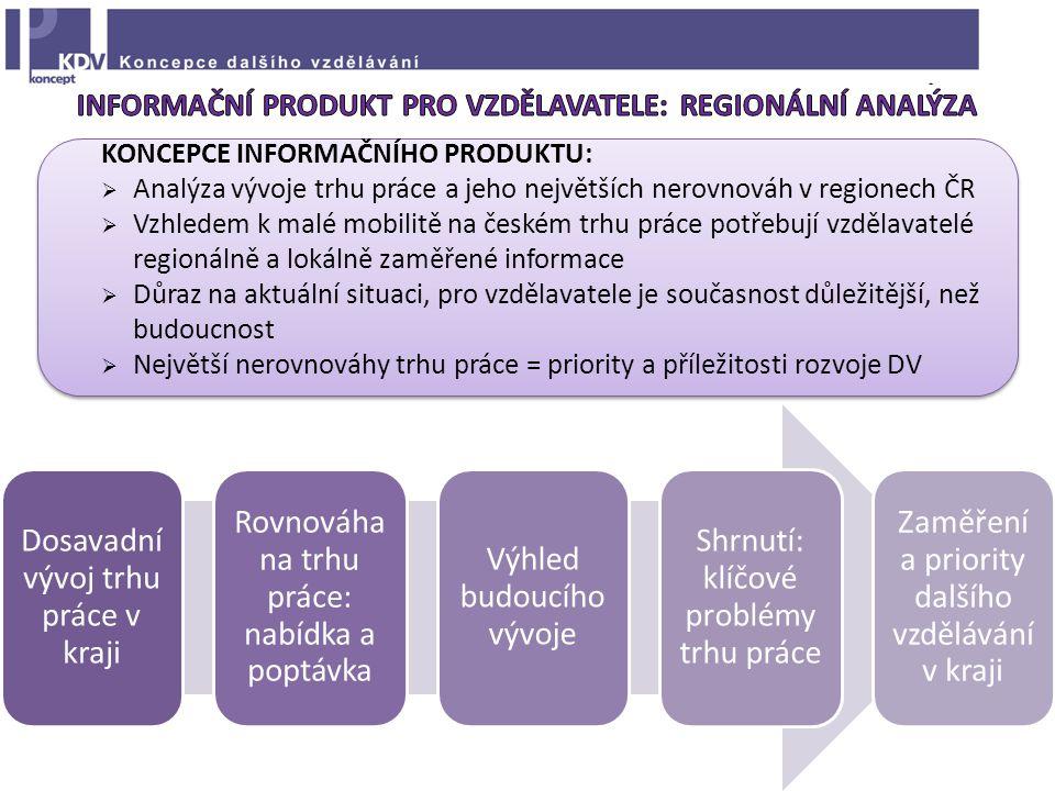 KONCEPCE INFORMAČNÍHO PRODUKTU:  Analýza vývoje trhu práce a jeho největších nerovnováh v regionech ČR  Vzhledem k malé mobilitě na českém trhu práce potřebují vzdělavatelé regionálně a lokálně zaměřené informace  Důraz na aktuální situaci, pro vzdělavatele je současnost důležitější, než budoucnost  Největší nerovnováhy trhu práce = priority a příležitosti rozvoje DV Dosavadní vývoj trhu práce v kraji Rovnováha na trhu práce: nabídka a poptávka Výhled budoucího vývoje Shrnutí: klíčové problémy trhu práce Zaměření a priority dalšího vzdělávání v kraji