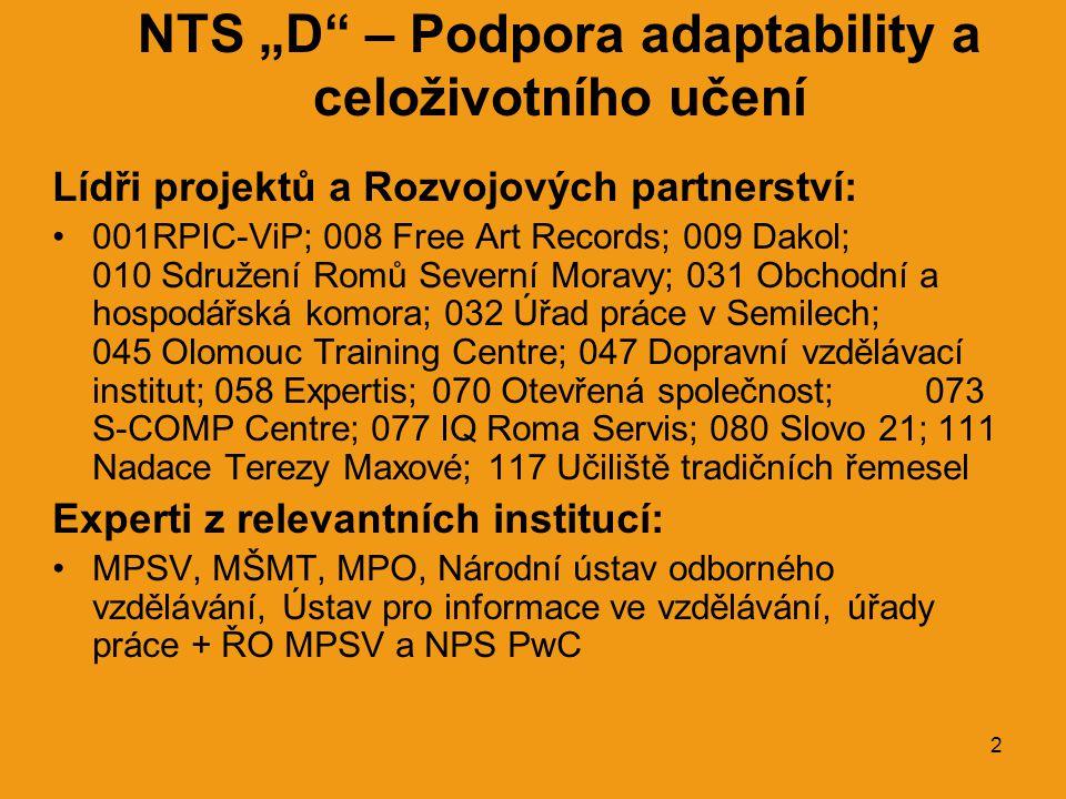 """2 NTS """"D – Podpora adaptability a celoživotního učení Lídři projektů a Rozvojových partnerství: •001RPIC-ViP; 008 Free Art Records; 009 Dakol; 010 Sdružení Romů Severní Moravy; 031 Obchodní a hospodářská komora; 032 Úřad práce v Semilech; 045 Olomouc Training Centre; 047 Dopravní vzdělávací institut; 058 Expertis; 070 Otevřená společnost; 073 S-COMP Centre; 077 IQ Roma Servis; 080 Slovo 21; 111 Nadace Terezy Maxové; 117 Učiliště tradičních řemesel Experti z relevantních institucí: •MPSV, MŠMT, MPO, Národní ústav odborného vzdělávání, Ústav pro informace ve vzdělávání, úřady práce + ŘO MPSV a NPS PwC"""