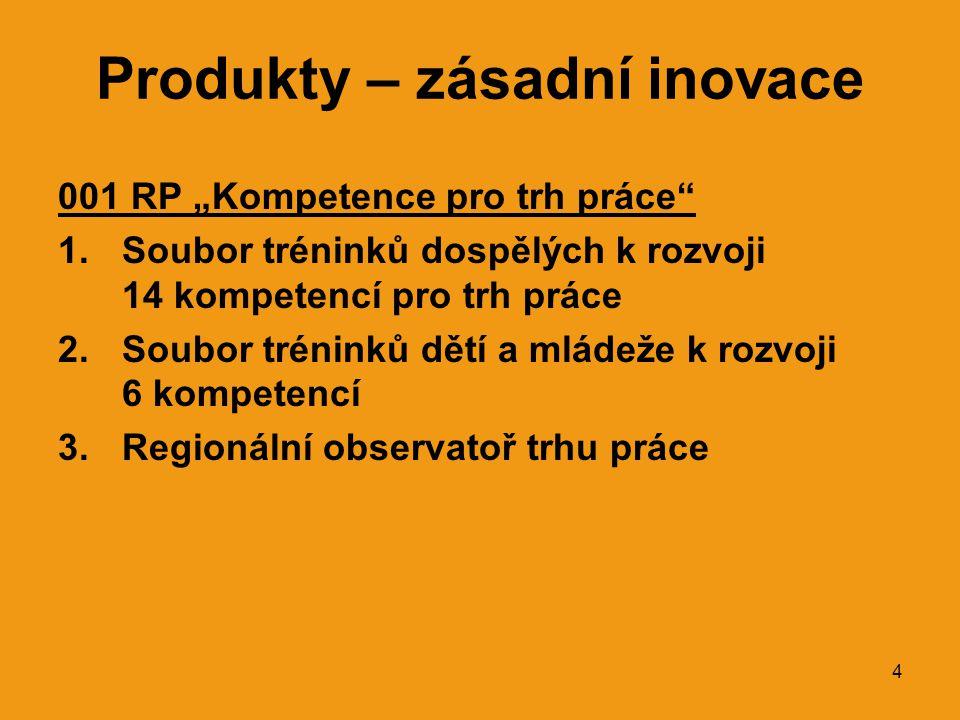 """4 Produkty – zásadní inovace 001 RP """"Kompetence pro trh práce 1.Soubor tréninků dospělých k rozvoji 14 kompetencí pro trh práce 2.Soubor tréninků dětí a mládeže k rozvoji 6 kompetencí 3.Regionální observatoř trhu práce"""