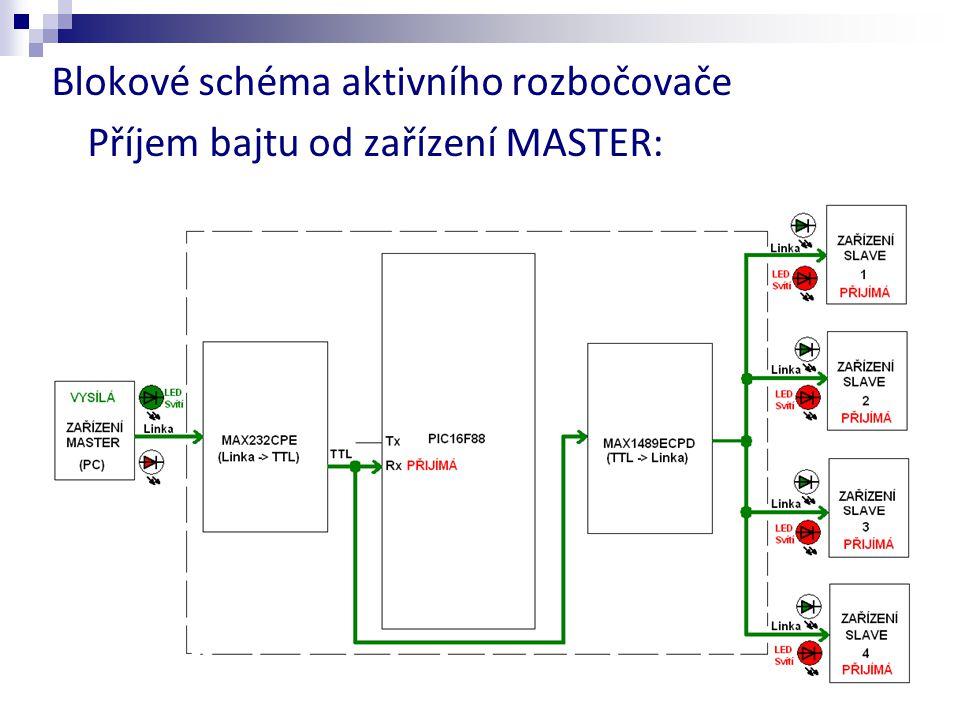 Blokové schéma aktivního rozbočovače Příjem bajtu od zařízení MASTER: