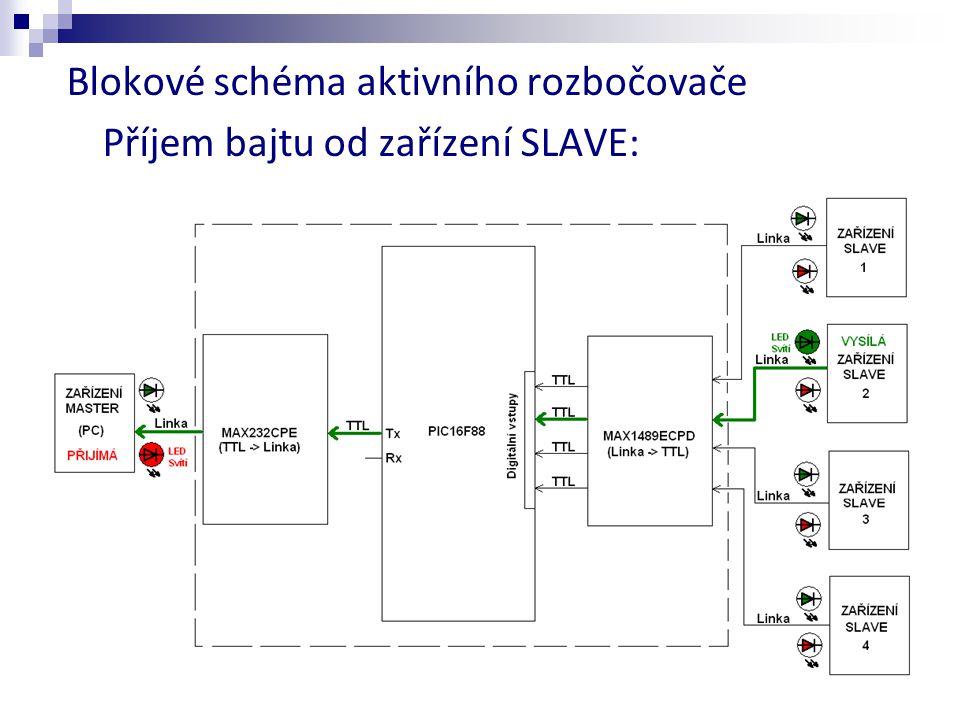 Blokové schéma aktivního rozbočovače Příjem bajtu od zařízení SLAVE: