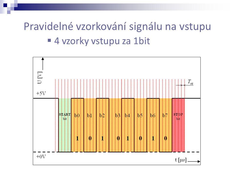 Pravidelné vzorkování signálu na vstupu  4 vzorky vstupu za 1bit