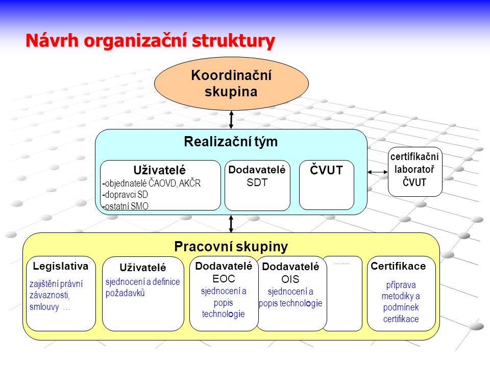 Návrh organizační struktury Pracovní skupiny Realizační tým Koordinační skupina ČVUT Uživatelé - objednatelé ČAOVD, AKČR - dopravci SD - ostatní SMO D