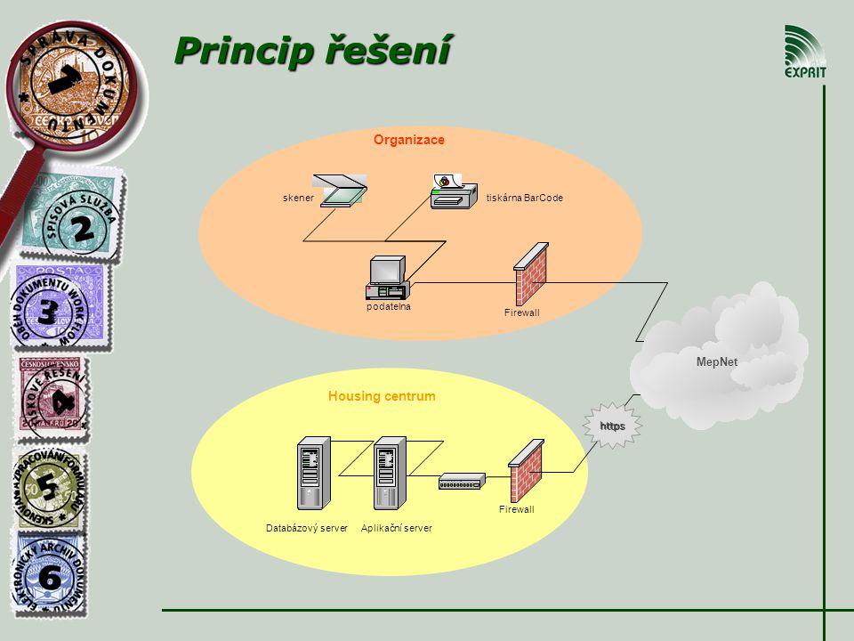 Princip řešení podatelna tiskárna BarCode Firewall Aplikační server skener Databázový server Housing centrum MepNet Organizace https