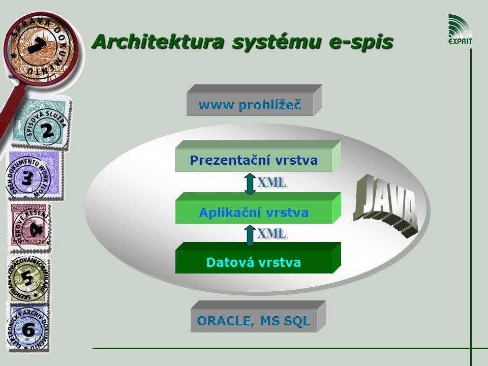 Architektura systému e-spis Architektura systému e-spis www prohlížeč ORACLE, MS SQL Prezentační vrstva Aplikační vrstva Datová vrstva