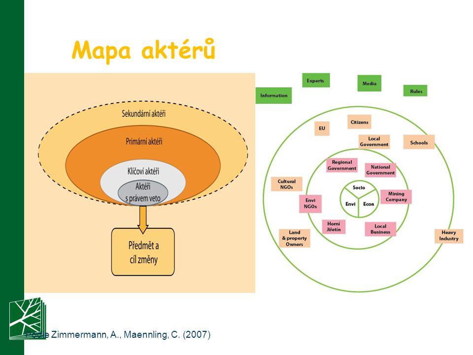 Mapa aktérů Podle Zimmermann, A., Maennling, C. (2007)