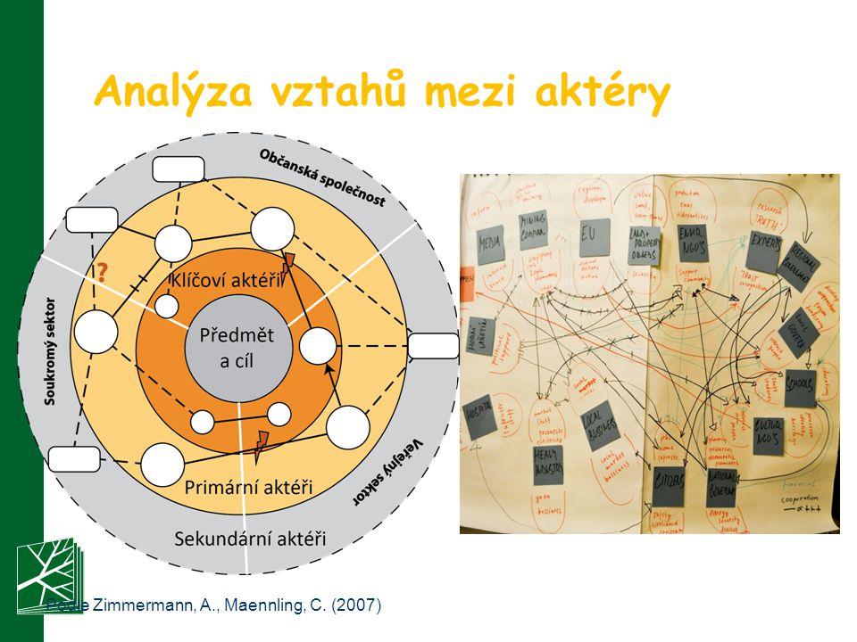Analýza vztahů mezi aktéry Podle Zimmermann, A., Maennling, C. (2007)