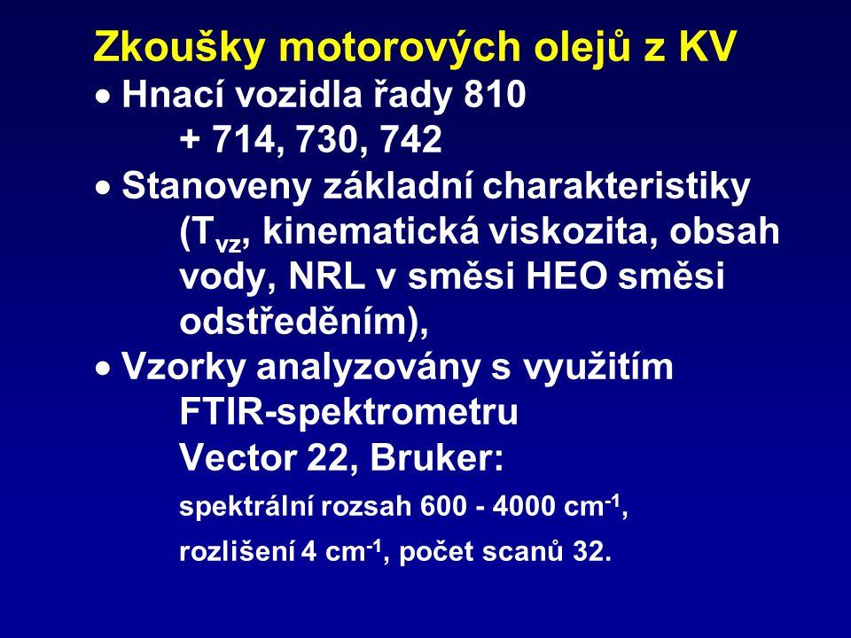 Zkoušky motorových olejů z KV  Hnací vozidla řady 810 + 714, 730, 742  Stanoveny základní charakteristiky (T vz, kinematická viskozita, obsah vody, NRL v směsi HEO směsi odstředěním),  Vzorky analyzovány s využitím FTIR-spektrometru Vector 22, Bruker: spektrální rozsah 600 - 4000 cm -1, rozlišení 4 cm -1, počet scanů 32.