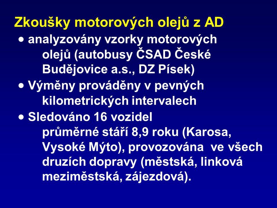 Zkoušky motorových olejů z AD  analyzovány vzorky motorových olejů (autobusy ČSAD České Budějovice a.s., DZ Písek)  Výměny prováděny v pevných kilometrických intervalech  Sledováno 16 vozidel průměrné stáří 8,9 roku (Karosa, Vysoké Mýto), provozována ve všech druzích dopravy (městská, linková meziměstská, zájezdová).