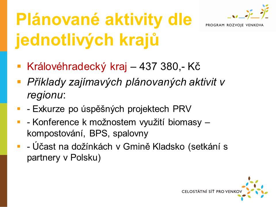 Plánované aktivity dle jednotlivých krajů  Královéhradecký kraj – 437 380,- Kč  Příklady zajímavých plánovaných aktivit v regionu:  - Exkurze po úspěšných projektech PRV  - Konference k možnostem využití biomasy – kompostování, BPS, spalovny  - Účast na dožínkách v Gmině Kladsko (setkání s partnery v Polsku)