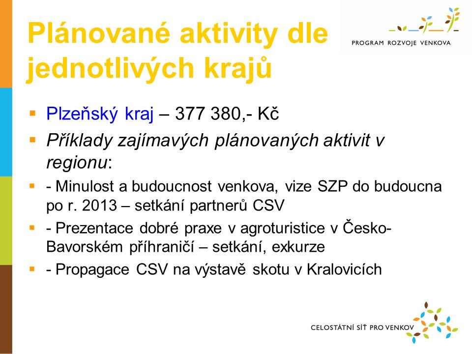Plánované aktivity dle jednotlivých krajů  Plzeňský kraj – 377 380,- Kč  Příklady zajímavých plánovaných aktivit v regionu:  - Minulost a budoucnost venkova, vize SZP do budoucna po r.