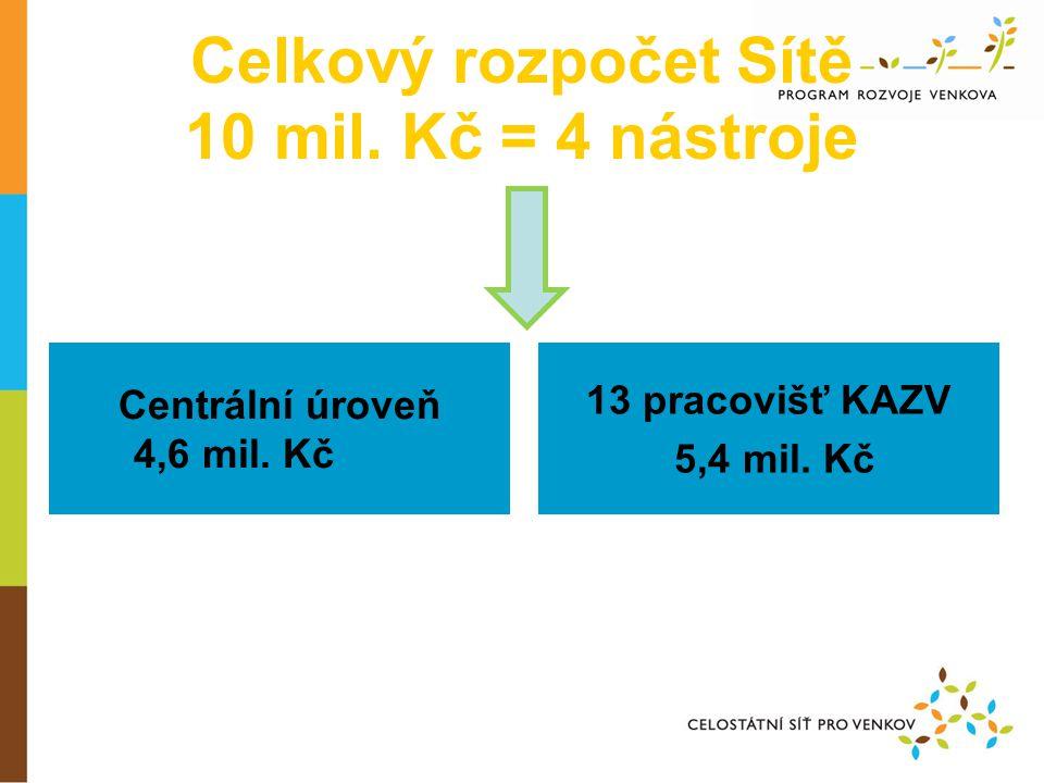 Princip tvorby rozpočtu Sítě •rozpočet Sítě je limitován rozpočtem MZe •na předfinancování projektů Sítě vyčleněno v roce 2011 10 mil.