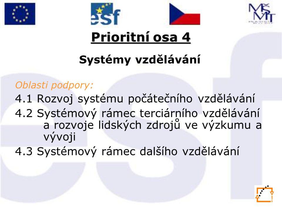 Prioritní osa 4 Systémy vzdělávání Oblasti podpory: 4.1 Rozvoj systému počátečního vzdělávání 4.2 Systémový rámec terciárního vzdělávání a rozvoje lidských zdrojů ve výzkumu a vývoji 4.3 Systémový rámec dalšího vzdělávání