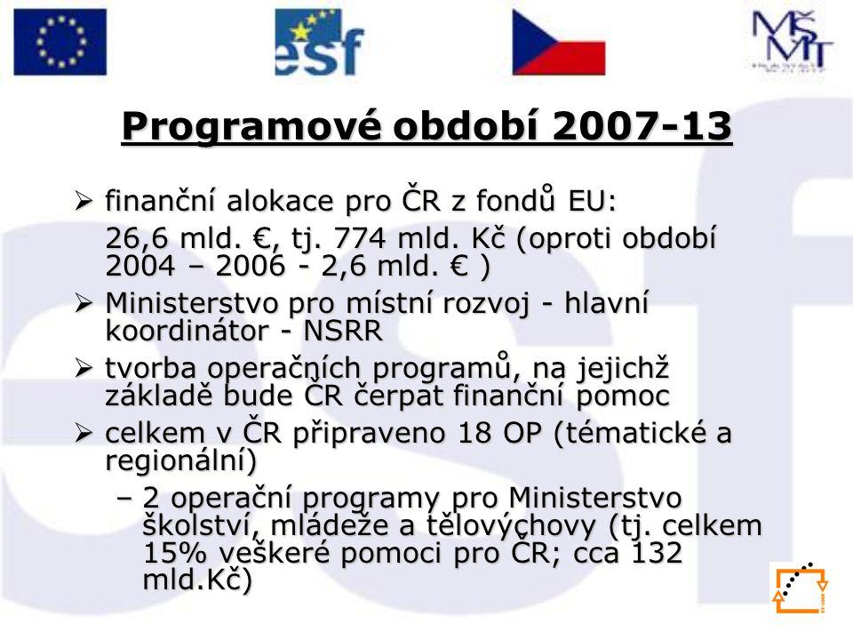 Programové období 2007-13  finanční alokace pro ČR z fondů EU: 26,6 mld.