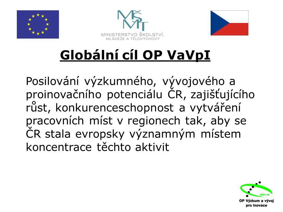 Globální cíl OP VaVpI Posilování výzkumného, vývojového a proinovačního potenciálu ČR, zajišťujícího růst, konkurenceschopnost a vytváření pracovních míst v regionech tak, aby se ČR stala evropsky významným místem koncentrace těchto aktivit