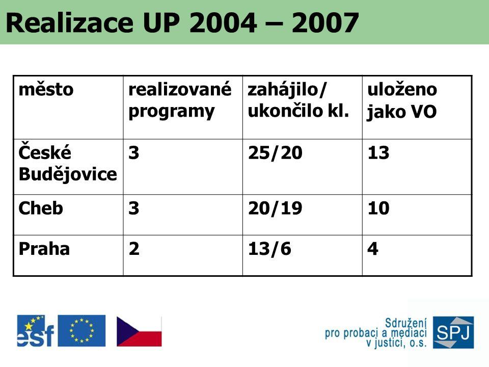 Realizace UP v ČR (2005 – 2006) Sdružení pro probaci a mediaci v justici, o.s.