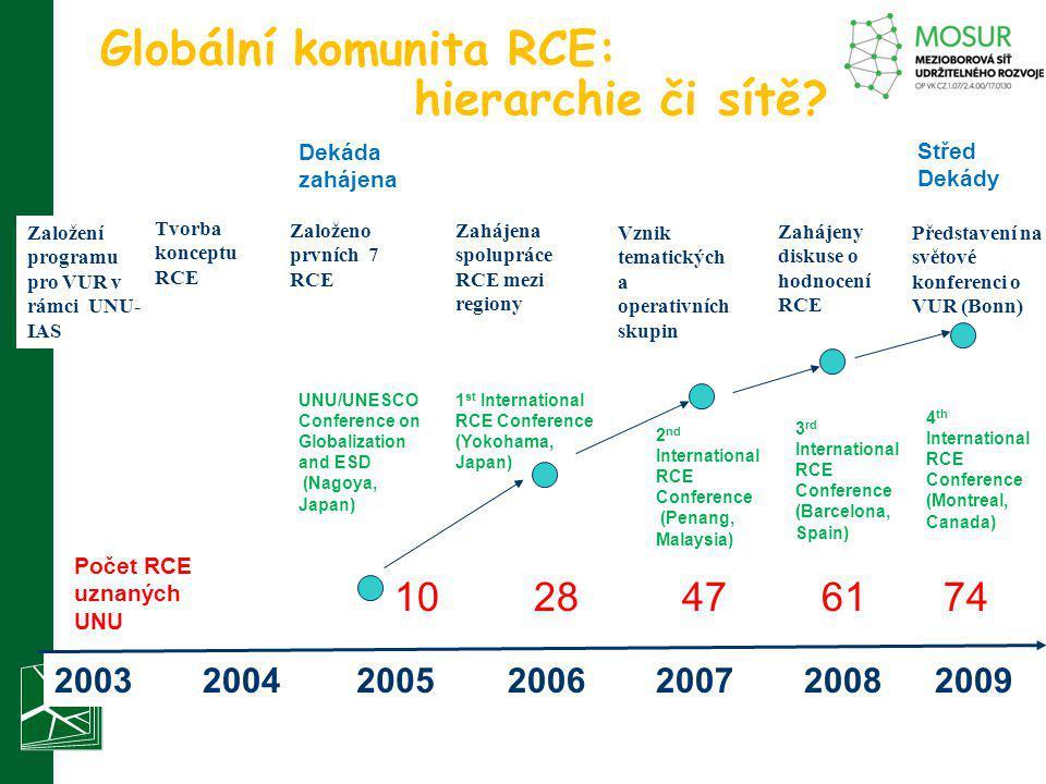 Globální komunita RCE: hierarchie či sítě? Založeno prvních 7 RCE Zahájena spolupráce RCE mezi regiony Vznik tematických a operativních skupin Zahájen
