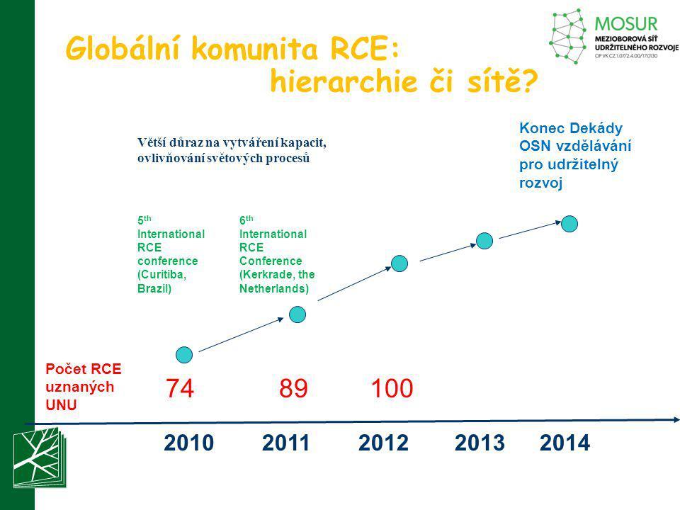 Globální komunita RCE: hierarchie či sítě? Větší důraz na vytváření kapacit, ovlivňování světových procesů 2010201120122013 7489 2014 Konec Dekády OSN