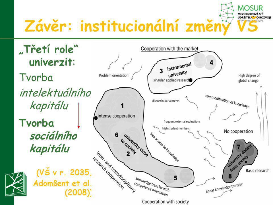 """""""Třetí role"""" univerzit: Tvorba intelektuálního kapitálu Tvorba sociálního kapitálu (VŠ v r. 2035, Adomßent et al. (2008)) Závěr: institucionální změny"""