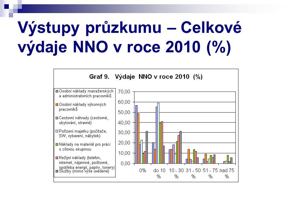 Výstupy průzkumu – Celkové výdaje NNO v roce 2010 (%)