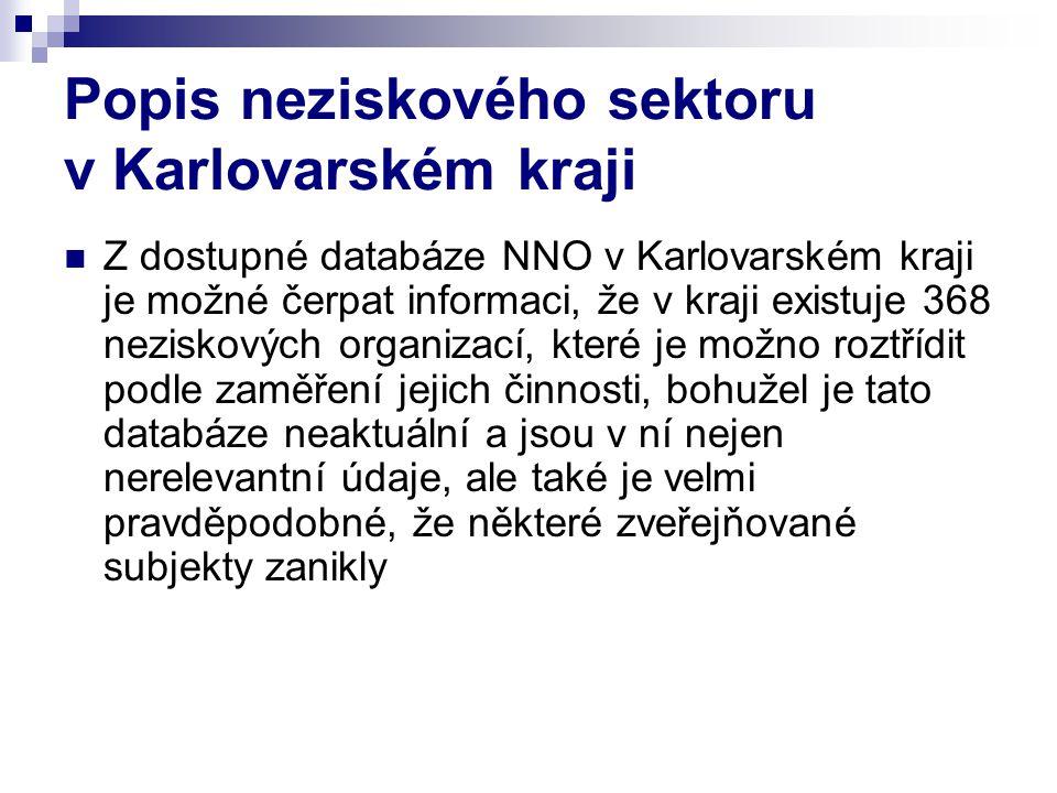 Popis neziskového sektoru v Karlovarském kraji  Z dostupné databáze NNO v Karlovarském kraji je možné čerpat informaci, že v kraji existuje 368 nezis