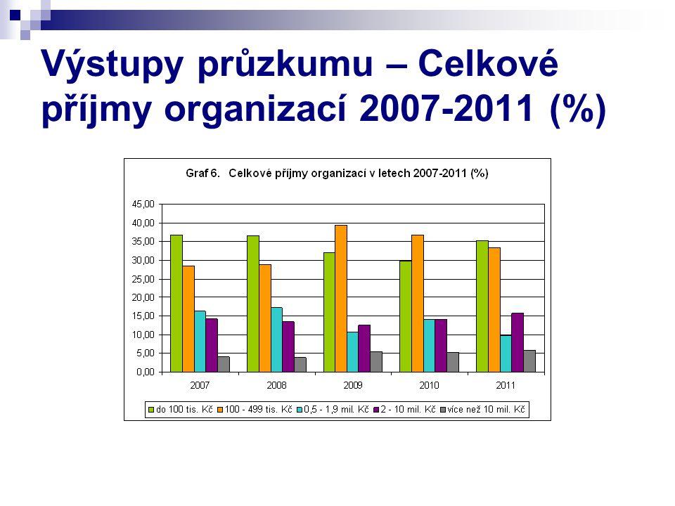 Výstupy průzkumu – Celkové příjmy organizací 2007-2011 (%)