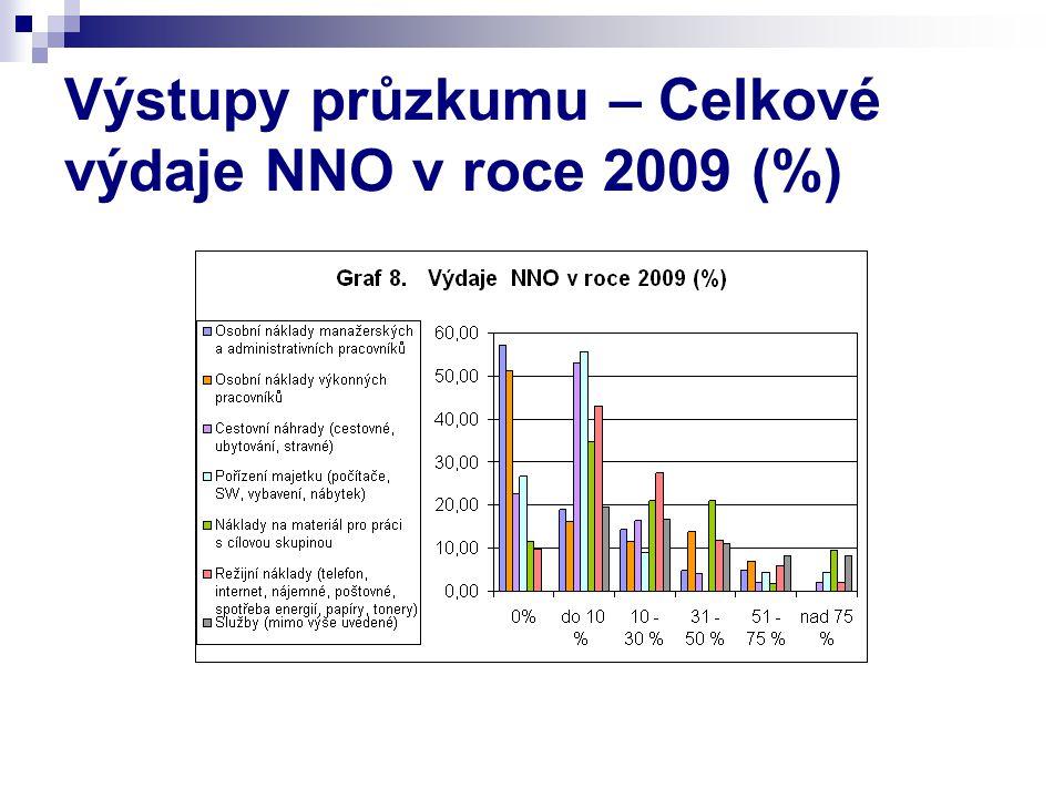 Výstupy průzkumu – Celkové výdaje NNO v roce 2009 (%)