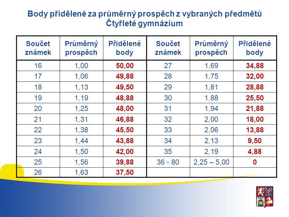 Grafické znázornění přidělených bodů za průměrný prospěch z vybraných předmětů - čtyřleté gymnázium