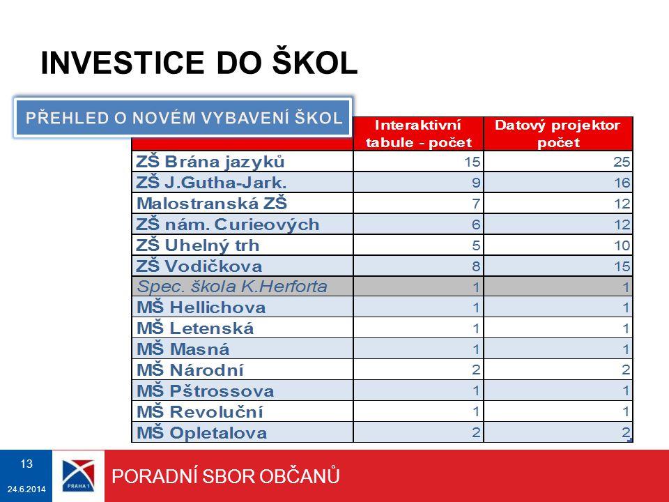 INVESTICE DO ŠKOL 25.6.2014 PORADNÍ SBOR OBČANŮ 13