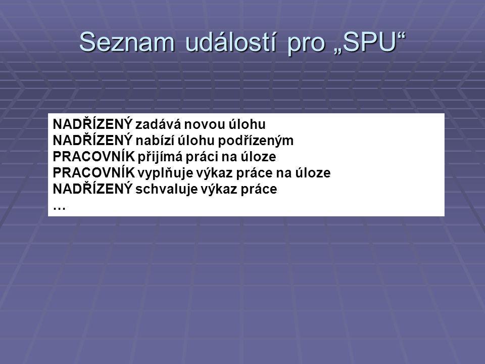 """Model jednání """"SPU"""