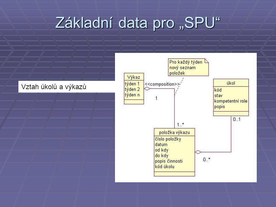 """Vztah úkolů a výkazů Základní data pro """"SPU"""