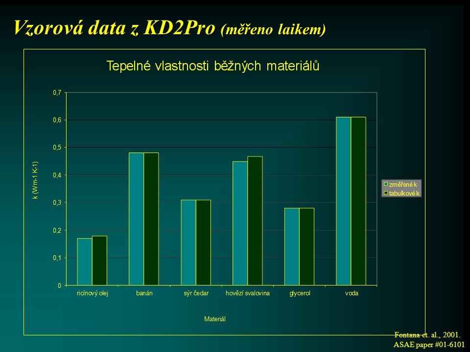 Vzorová data z KD2Pro (měřeno laikem) Fontana et. al., 2001. ASAE paper #01-6101