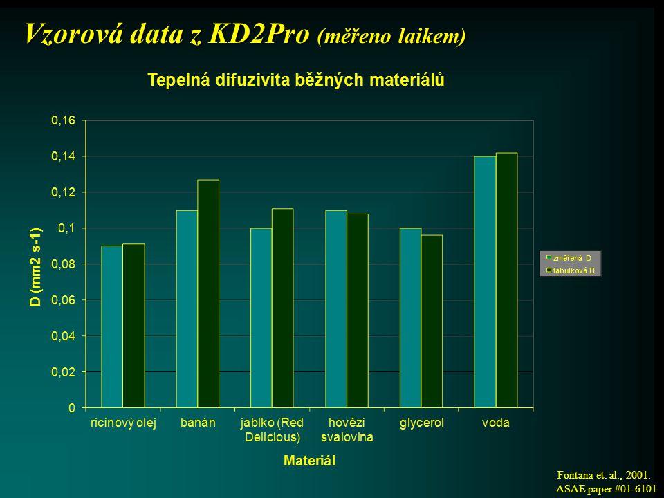 Jaká zlepšení přináší KD2 Pro oproti stávajícím přístrojům.
