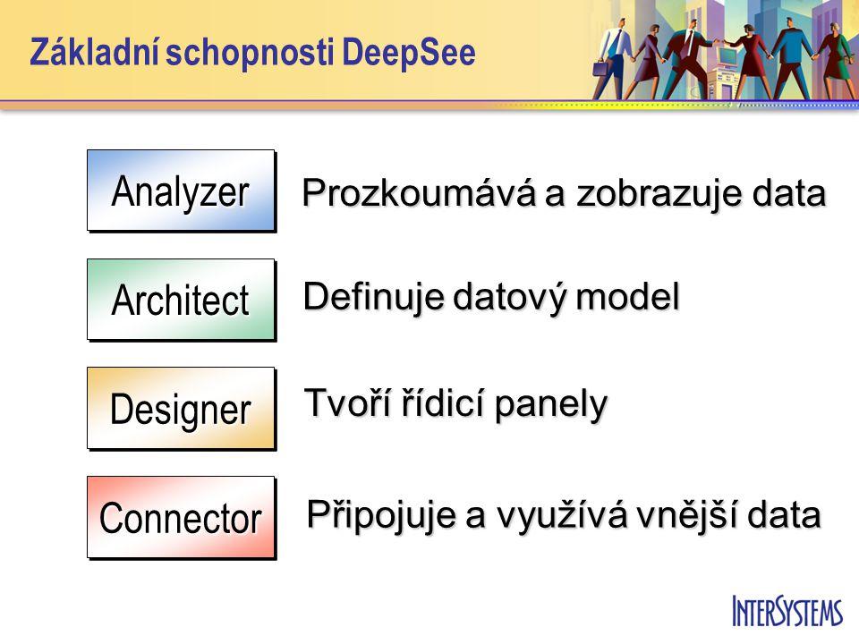 Základní schopnosti DeepSeeAnalyzerAnalyzer Prozkoumává a zobrazuje data ArchitectArchitect Definuje datový model DesignerDesigner Tvoří řídicí panely ConnectorConnector Připojuje a využívá vnější data