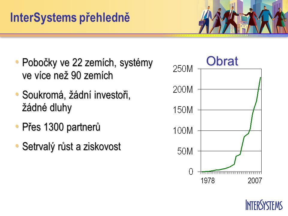 InterSystems přehledně • Pobočky ve 22 zemích, systémy ve více než 90 zemích • Soukromá, žádní investoři, žádné dluhy • Přes 1300 partnerů • Setrvalý růst a ziskovost Obrat 19782007