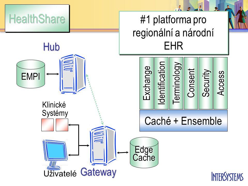EMPIHub #1 platforma pro regionální a národní EHR Gateway U ž ivatelé Klinické Systémy Edge Cache Identification Terminology ConsentSecurity Access Exchange Caché + Ensemble