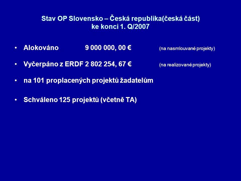 Stav OP Slovensko – Česká republika(česká část) ke konci 1. Q/2007 •Alokováno 9 000 000, 00 € (na nasmlouvané projekty) •Vyčerpáno z ERDF 2 802 254, 6