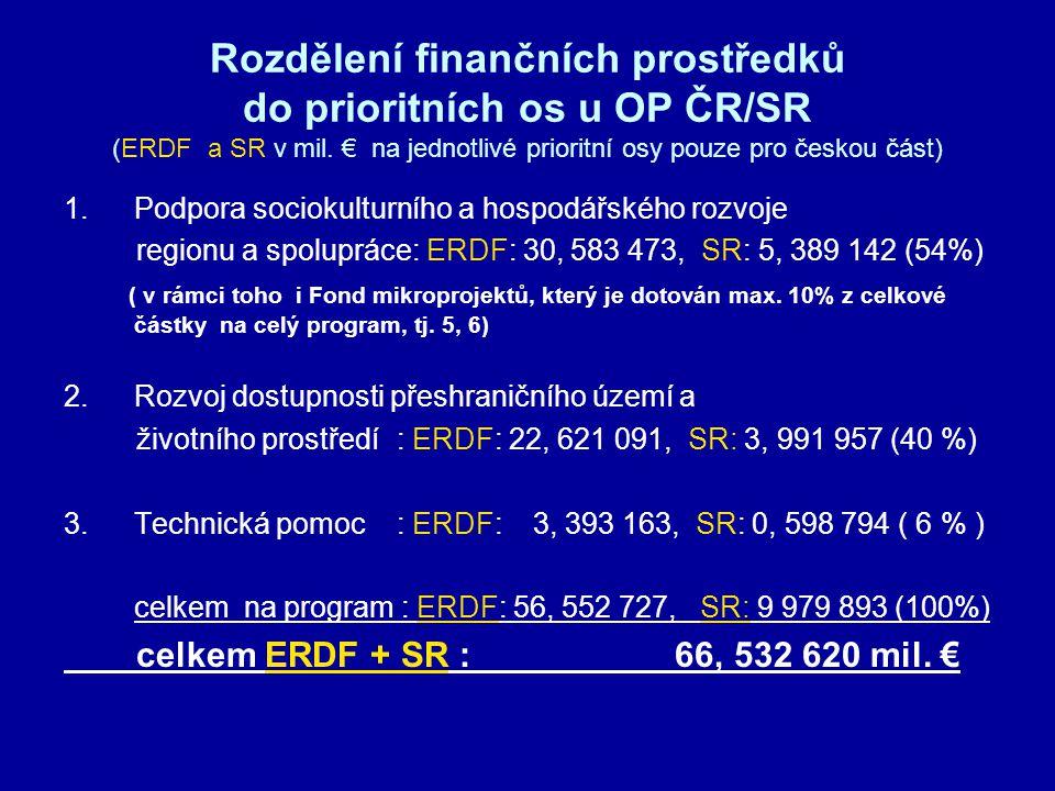 Rozdělení finančních prostředků do prioritních os u OP ČR/SR (ERDF a SR v mil. € na jednotlivé prioritní osy pouze pro českou část) 1.Podpora sociokul