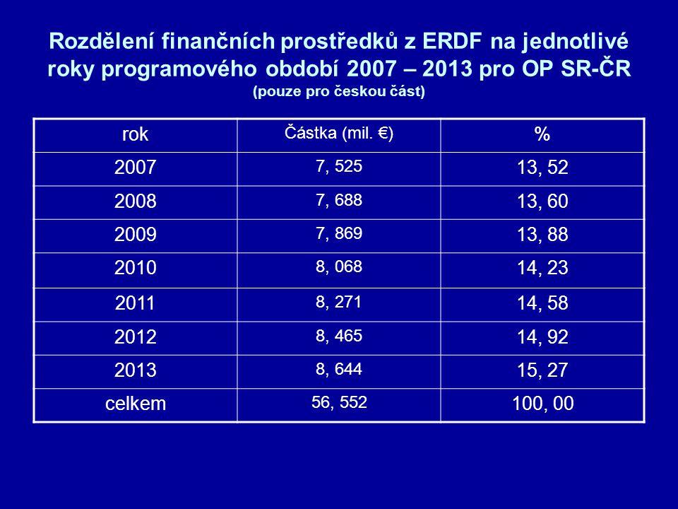 Způsob financování Princip kofinancování: období 2007 – 2013období 2004 – 2006 •max 85% ERDF max 75 % ERDF •max 5 % SR ( v ČR ) max 5 % SR (v ČR) •max 10% SR ( v SR ) max 20% SR (v SR) • max 25% SR (v SR) žadatel st.