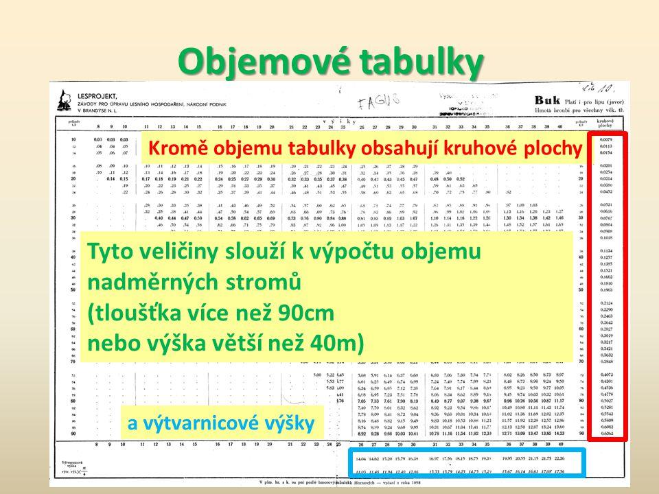 Objemové tabulky  Objem je v tabulkách uveden v setinách (dvě desetinná místa) s kůrou.  Pro objem bez kůry je nutné násobit příslušným koeficientem