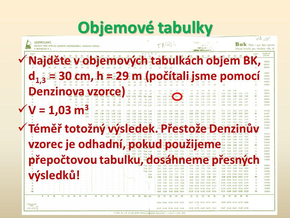 Objemové tabulky Kromě objemu tabulky obsahují kruhové plochy a výtvarnicové výšky Tyto veličiny slouží k výpočtu objemu nadměrných stromů (tloušťka více než 90cm nebo výška větší než 40m)
