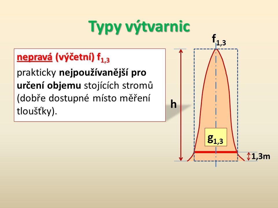 Typy výtvarnic nepravá (výčetní) f 1,3 prakticky nejpoužívanější pro určení objemu stojících stromů (dobře dostupné místo měření tloušťky).
