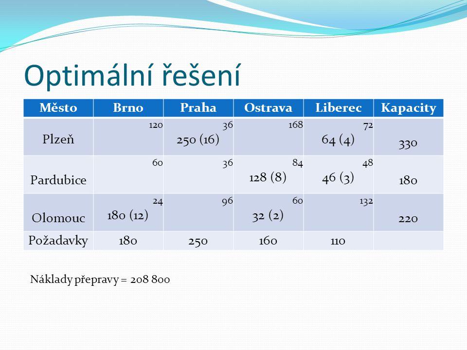 Optimální řešení MěstoBrnoPrahaOstravaLiberecKapacity Plzeň 120 36 250 (16) 168 72 64 (4) 330 Pardubice 60 36 84 128 (8) 48 46 (3) 180 Olomouc 24 180