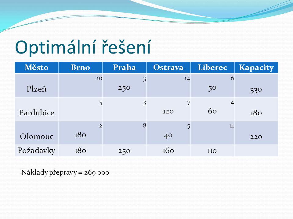 Optimální řešení MěstoBrnoPrahaOstravaLiberecKapacity Plzeň 10 3 250 14 6 50 330 Pardubice 5 3 7 120 4 60 180 Olomouc 2 180 8 5 40 11 220 Požadavky180
