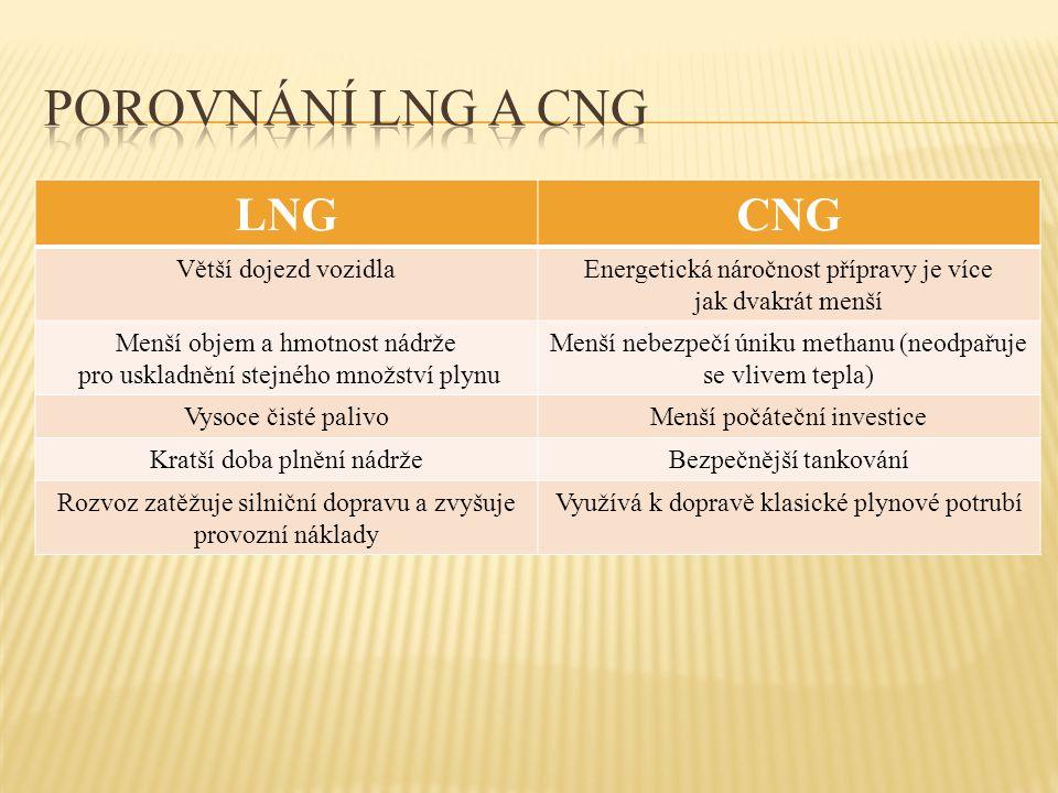 LNGCNG Větší dojezd vozidlaEnergetická náročnost přípravy je více jak dvakrát menší Menší objem a hmotnost nádrže pro uskladnění stejného množství ply