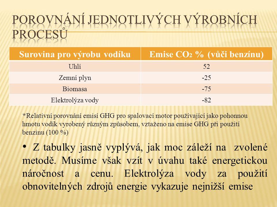 Surovina pro výrobu vodíkuEmise CO 2 % (vůči benzínu) Uhlí52 Zemní plyn-25 Biomasa-75 Elektrolýza vody-82 • Z tabulky jasně vyplývá, jak moc záleží na