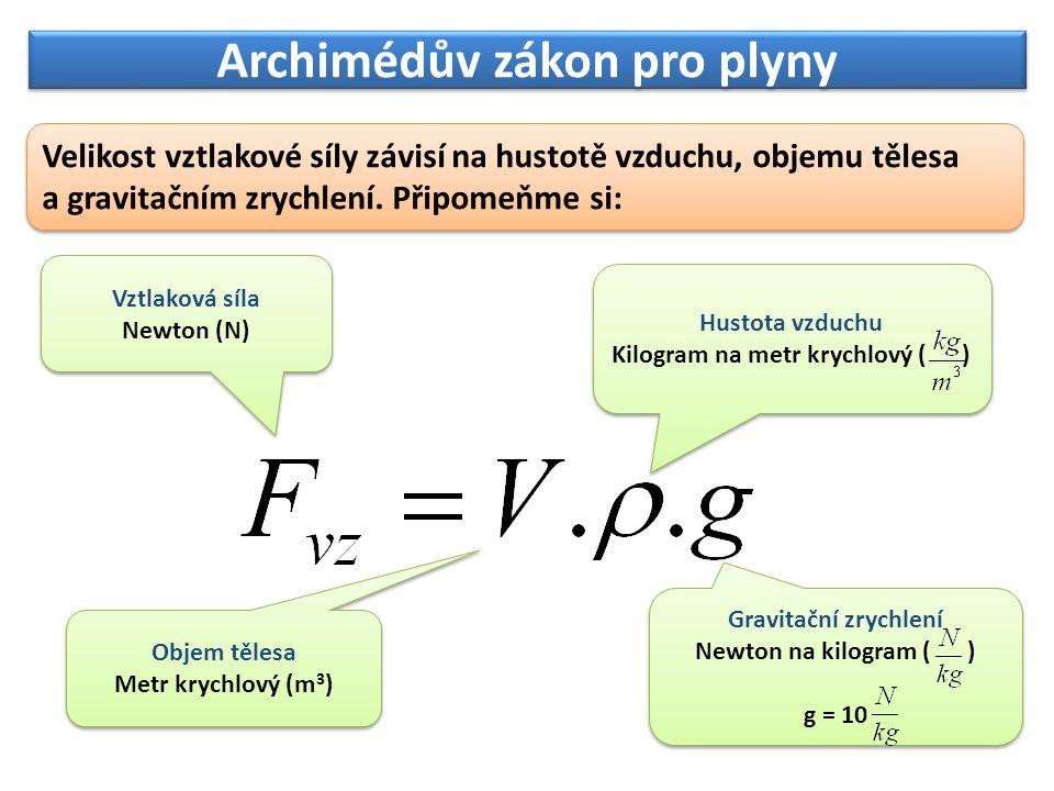 Archimédův zákon pro plyny Velikost vztlakové síly závisí na hustotě vzduchu, objemu tělesa a gravitačním zrychlení. Připomeňme si: Vztlaková síla New