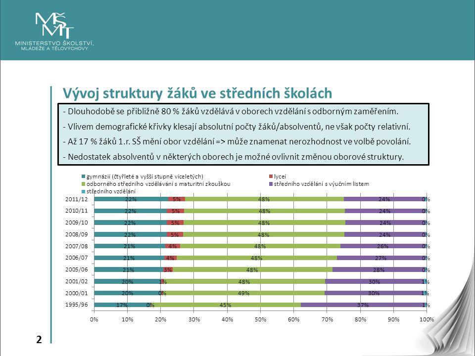 3 Počet žáků v oborech vzdělání s výučním listem roste - Je pozitivní, že po výraznějším propadu podílu žáků vstupujících do 1.